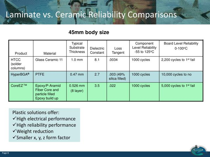 Laminate vs. Ceramic Reliability Comparisons