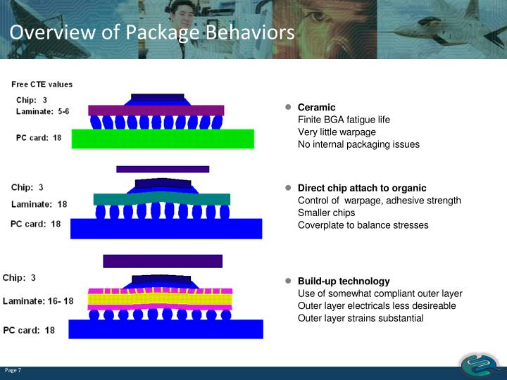 Overview of Package Behaviors