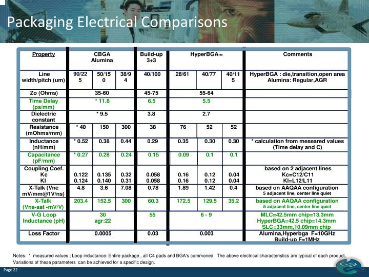 Packaging Electrical Comparisons