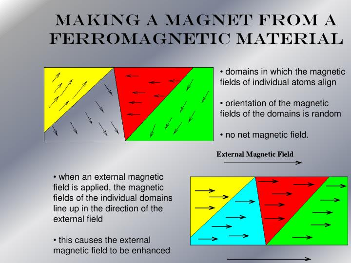Making a Magnet from a Ferromagnetic Material