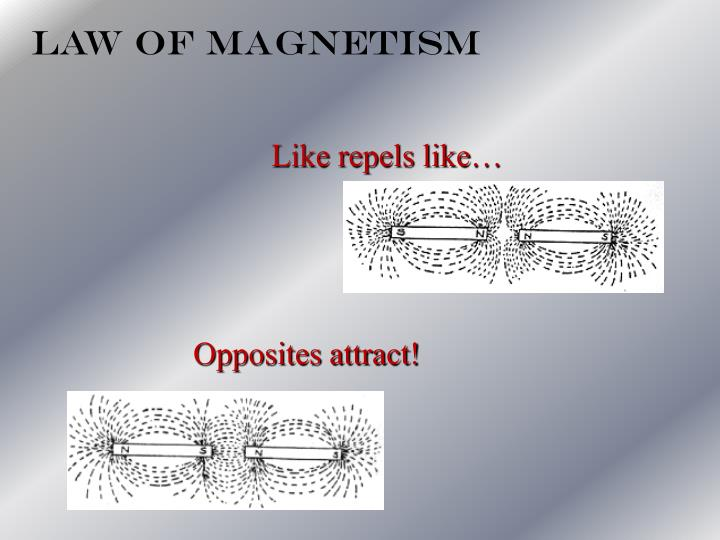 Law Of Magnetism
