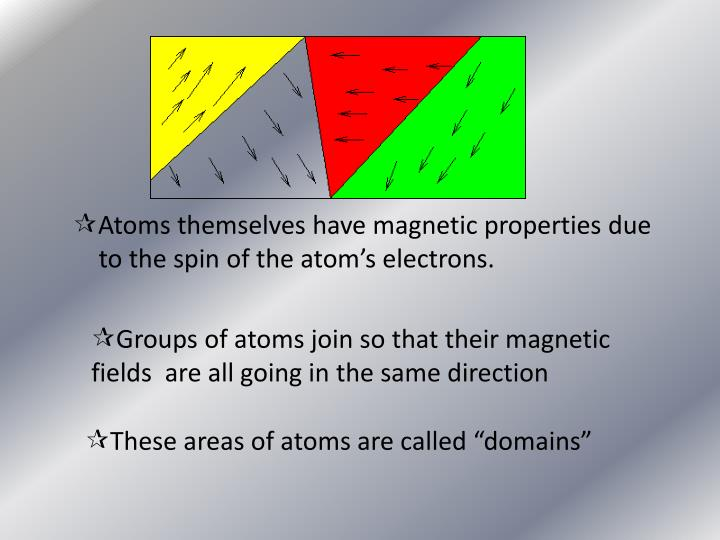 Atoms themselves have magnetic properties due