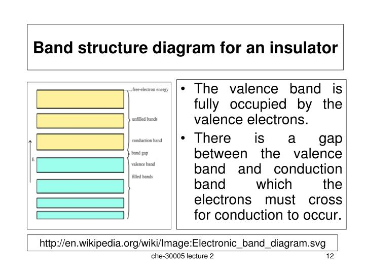 Band structure diagram for an insulator