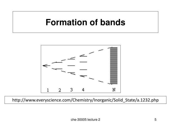 Formation of bands