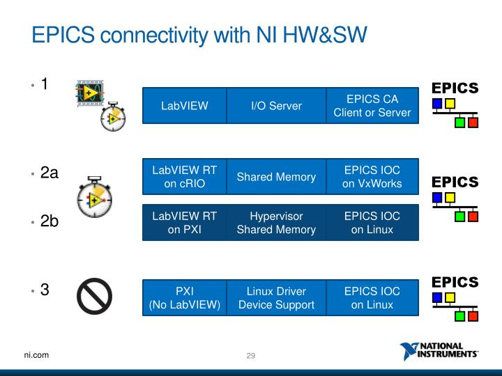 EPICS connectivity with NI HW&SW