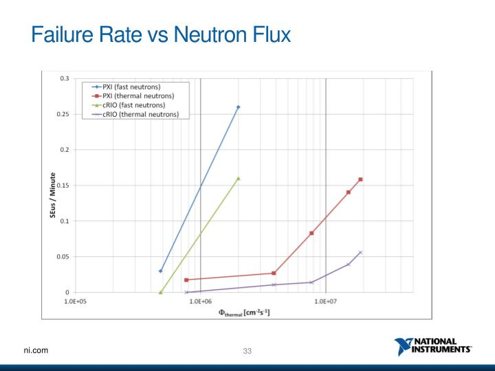 Failure Rate vs Neutron Flux
