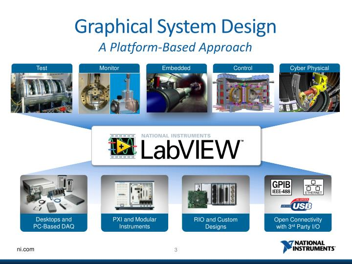 Graphical system design a platform based approach