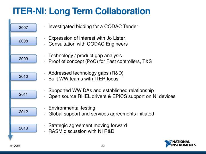 ITER-NI: Long Term Collaboration