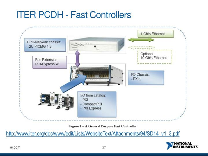 ITER PCDH - Fast Controllers