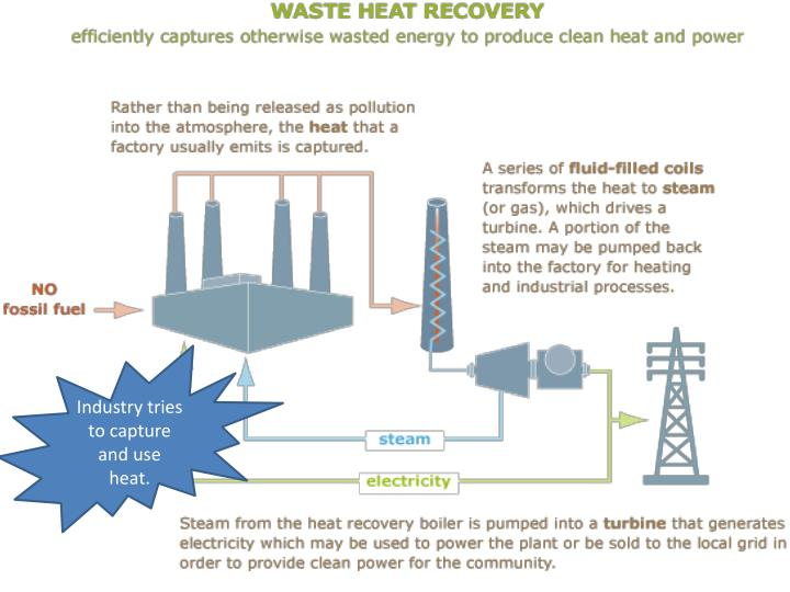 Industry tries to capture and use heat.