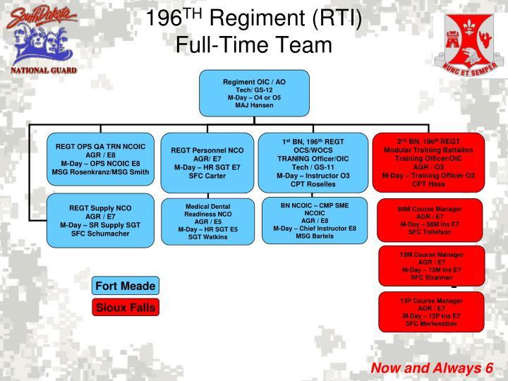 Regiment OIC / AO