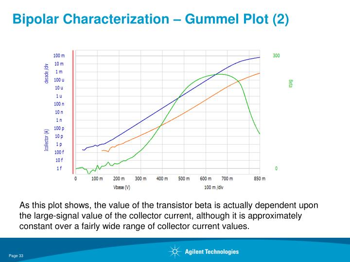 Bipolar Characterization – Gummel Plot (2)