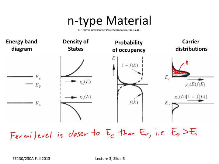 n-type Material