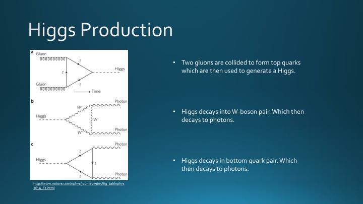 Higgs Production