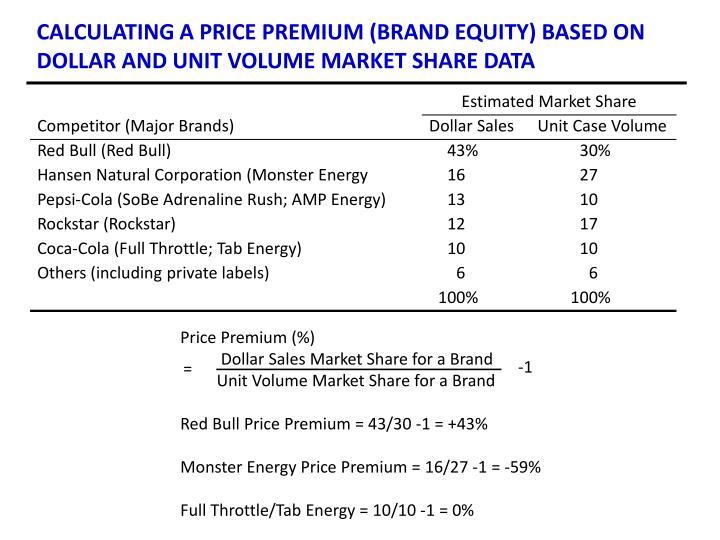 Price Premium (%)