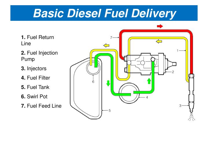 Basic Diesel Fuel Delivery