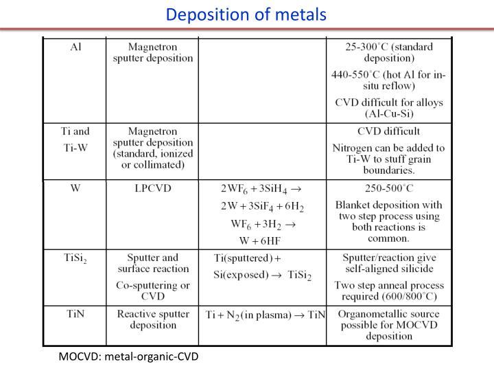 Deposition of metals