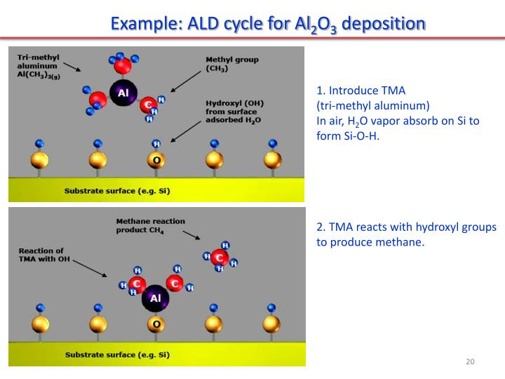Example: ALD cycle for Al