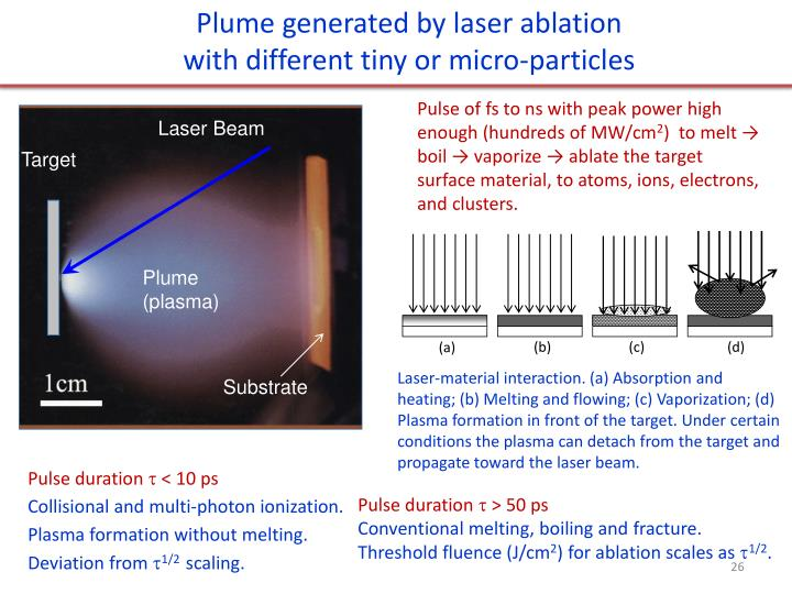 Plume generated by laser ablation
