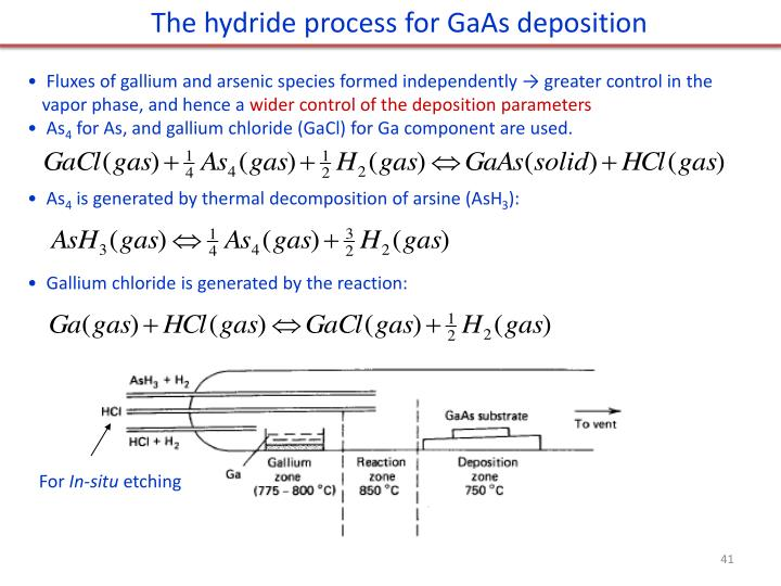 The hydride process for