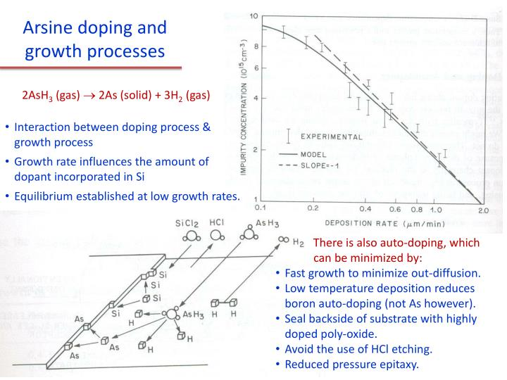 Arsine doping and growth processes