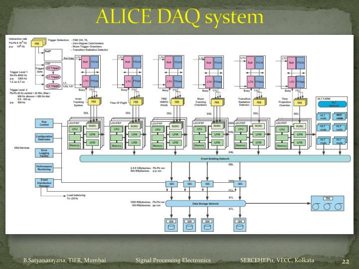 ALICE DAQ system