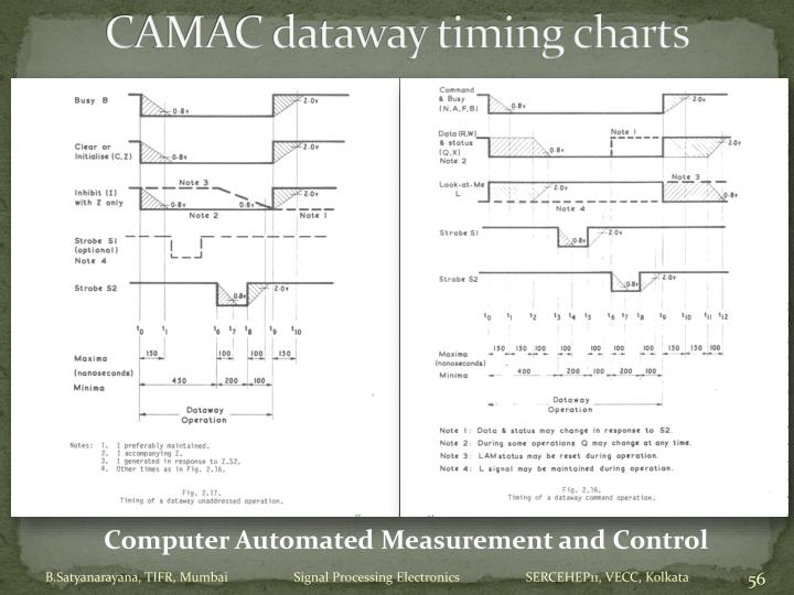 CAMAC dataway timing charts