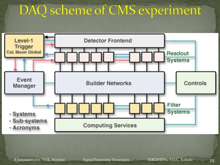 DAQ scheme of CMS experiment