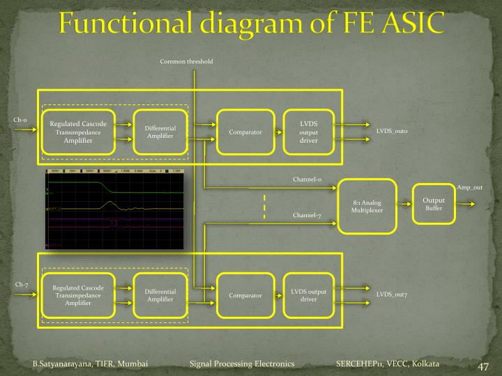 Functional diagram of FE ASIC