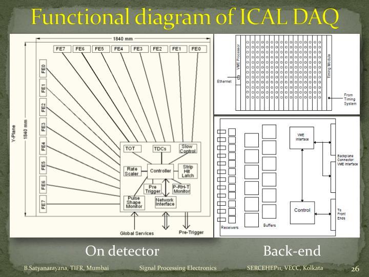 Functional diagram of ICAL DAQ