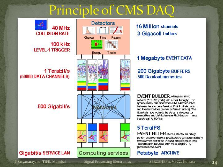 Principle of CMS DAQ