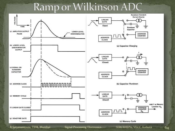 Ramp or Wilkinson ADC