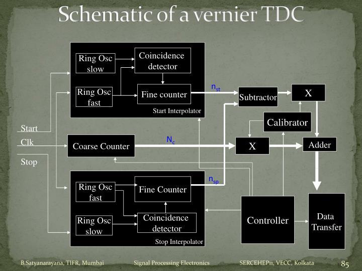 Schematic of a vernier TDC