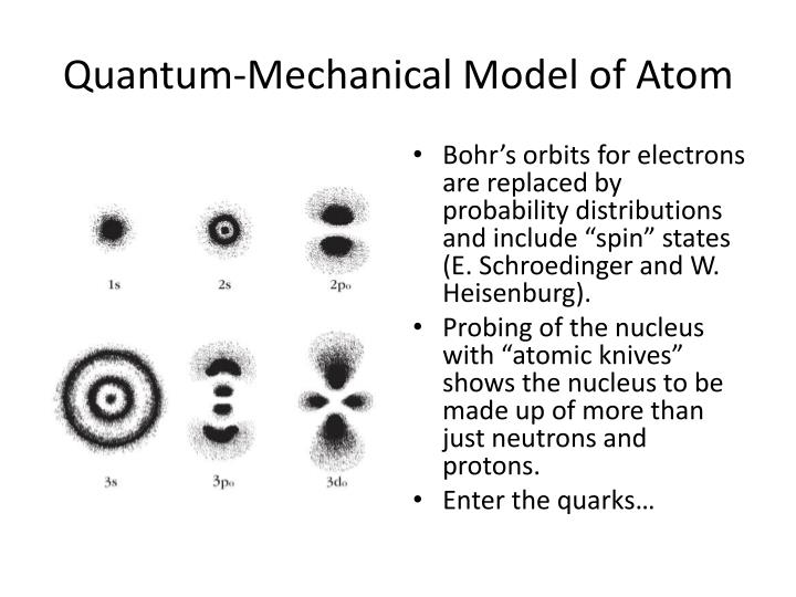 Quantum-Mechanical Model of Atom