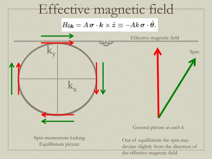 Effective magnetic field