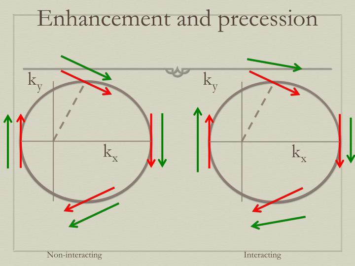 Enhancement and precession