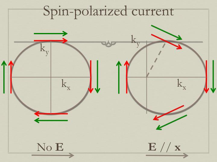 Spin-polarized current