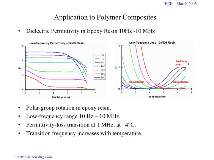 Application to Polymer Composites