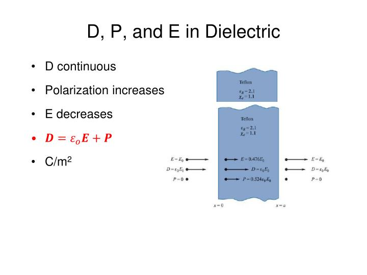 D, P, and E in Dielectric