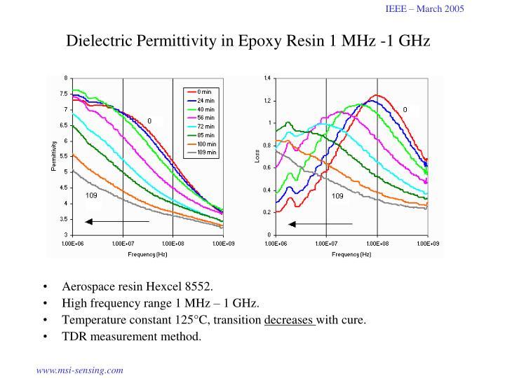 Dielectric Permittivity in Epoxy Resin 1 MHz -1 GHz