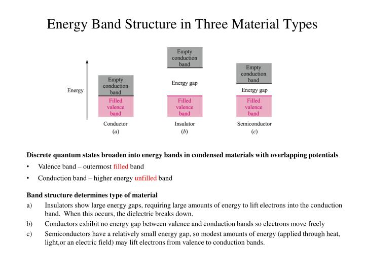 Energy Band Structure in Three Material Types