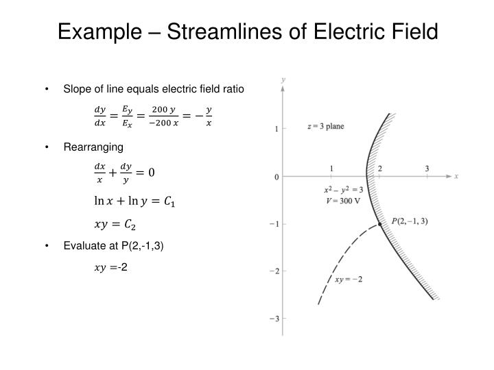 Example – Streamlines of Electric Field