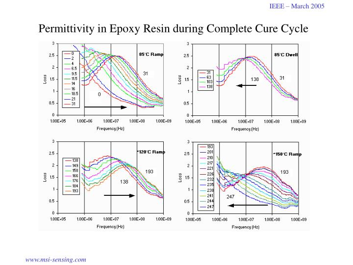 Permittivity in Epoxy Resin during Complete Cure Cycle