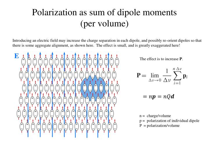 Introducing an electric field may increase the charge separation in each dipole, and possibly re-orient dipoles so that