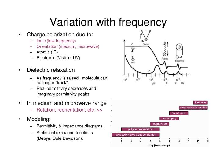 Variation with frequency