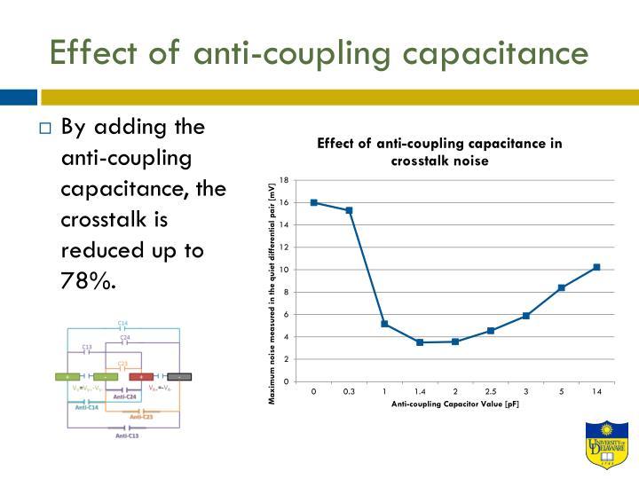 Effect of anti-coupling capacitance