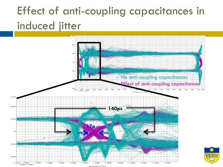 Effect of anti-coupling capacitances in induced jitter