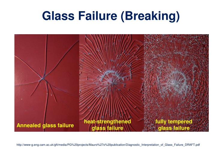 Glass Failure (Breaking)