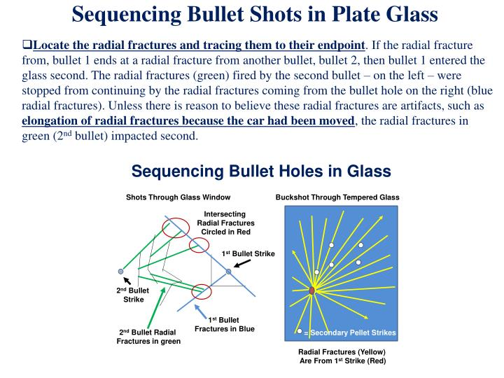 Sequencing Bullet Shots in Plate Glass