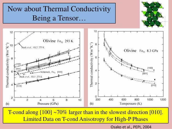 Now about Thermal Conductivity Being a Tensor…